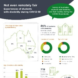 Not even remotely fair: Experiences of students with disability during COVID-19 - Summary Report